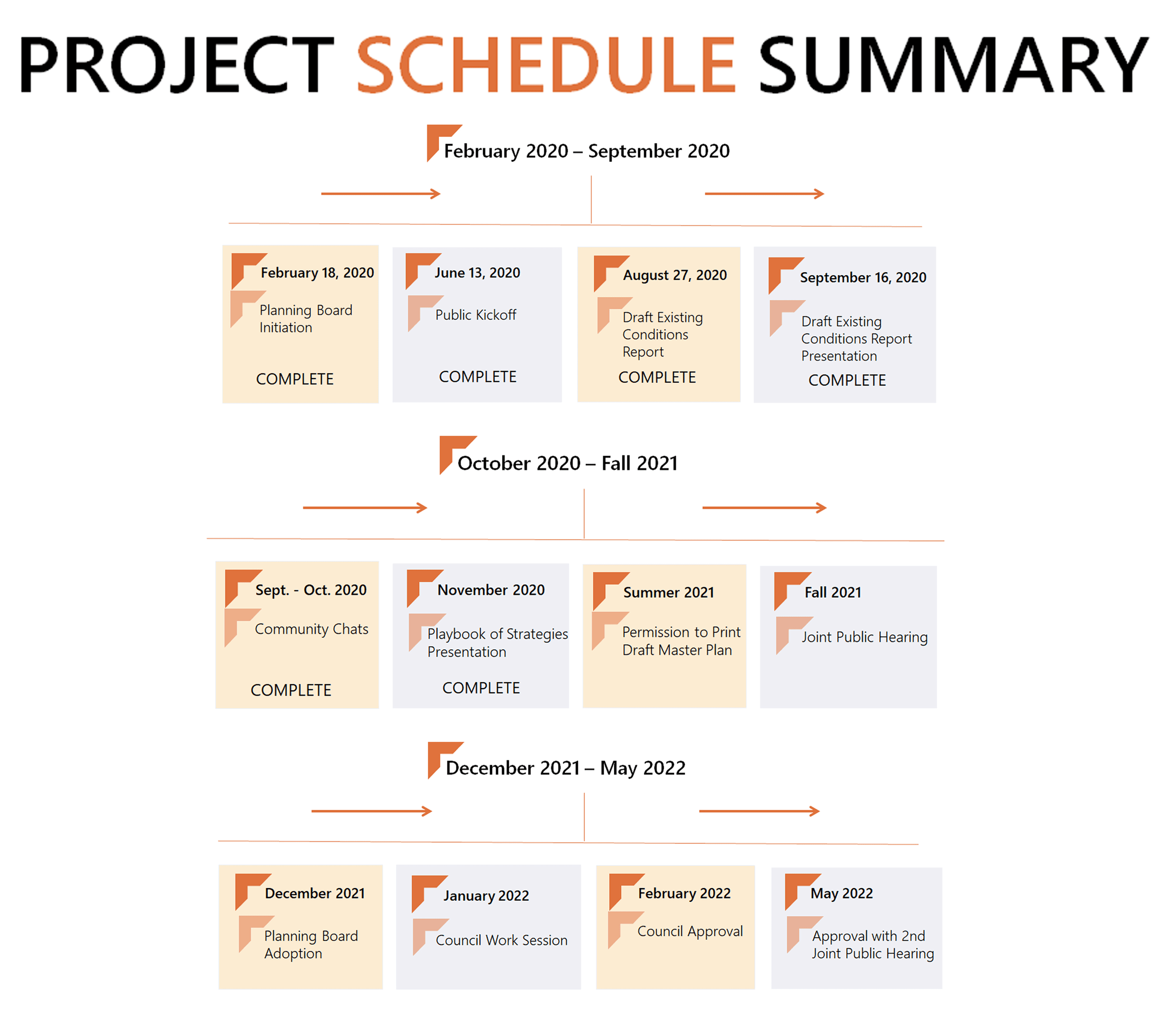 Project Schedule Summary_updated 11302020